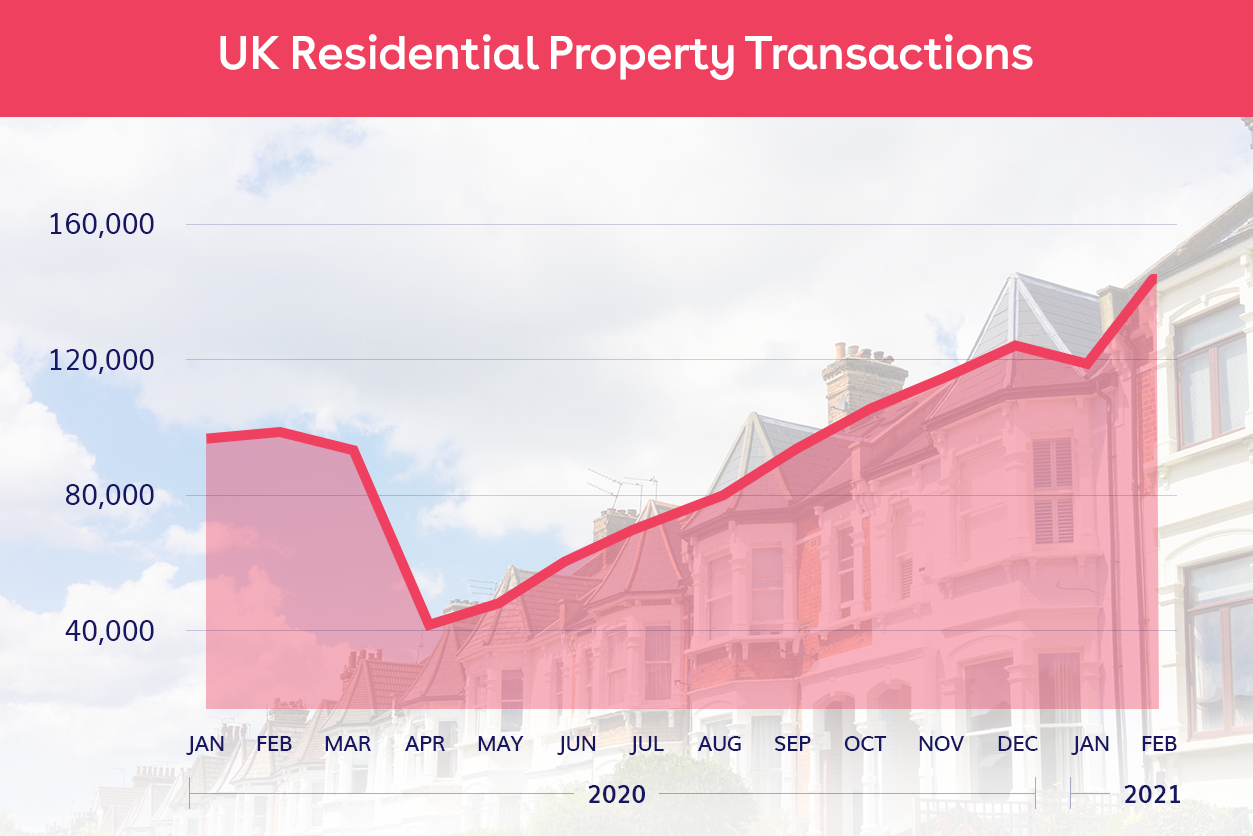 UK-Home-Sales-Surge-as-Buyers-Flood-Market-Ahead-of-Stamp-Duty-Holiday-Deadline_graph